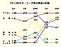 データで振り返る2014年ペナントレース(1)セ・リーグ編