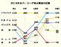 データで振り返る2014年ペナントレース(2)パ・リーグ編